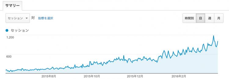一日1000セッション越えるようになったグラフ
